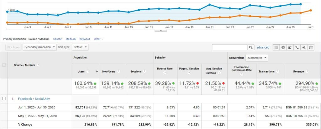 digitalexpert case study fashion google analytics
