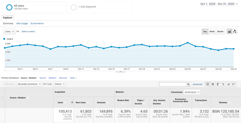 digitalexpert case study fashion google analytics screenshot.jpg